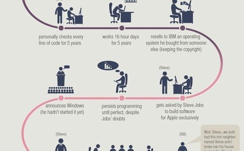 Life of Bill Gates Infographic