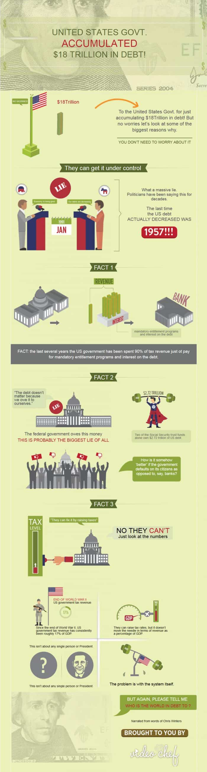 United States' $18 Trillion Debt Infographic