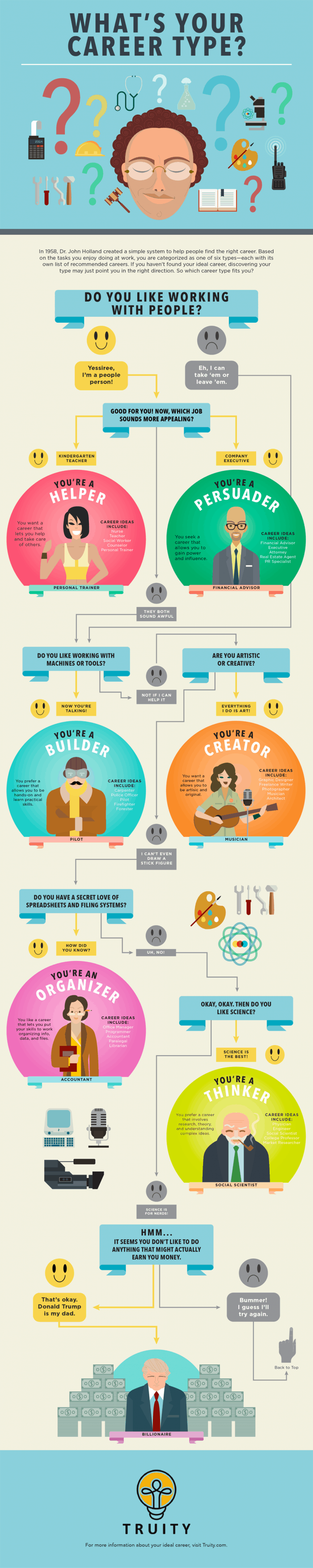 What's Your Career Type Infographic