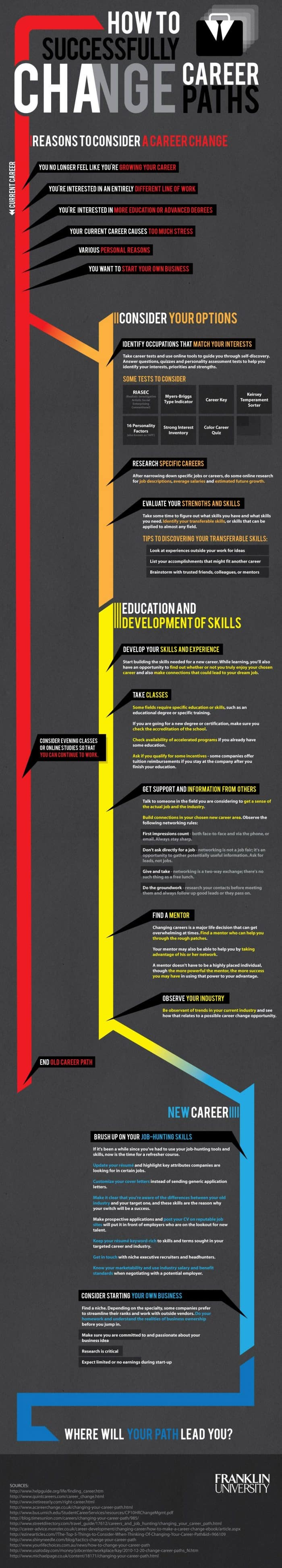 How to Successfully Change Career Paths Infographic
