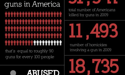Do You Feel Safe Infographic