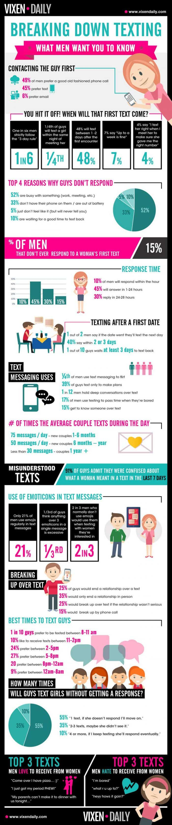 Reasons Men Don't Text Back Infographic