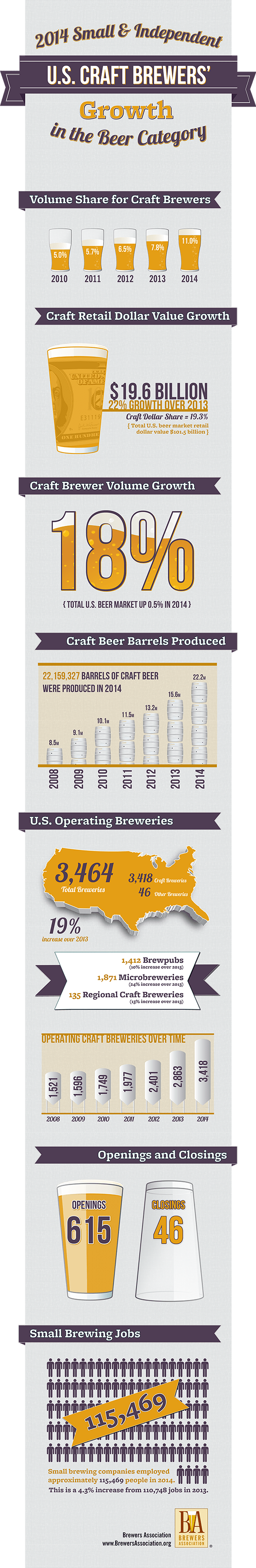 US Craft Brewers' Growth Infographic