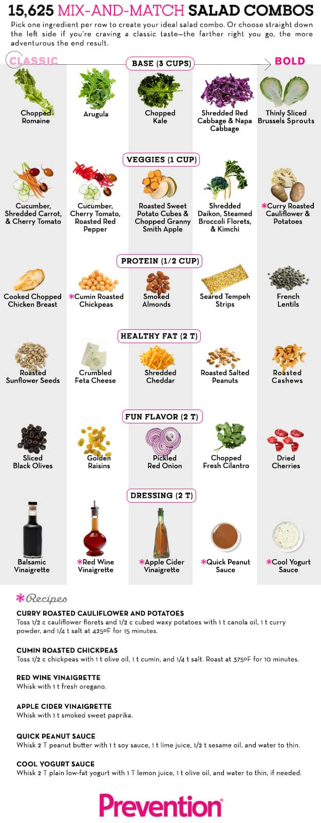 Chart guide of salad making infographic