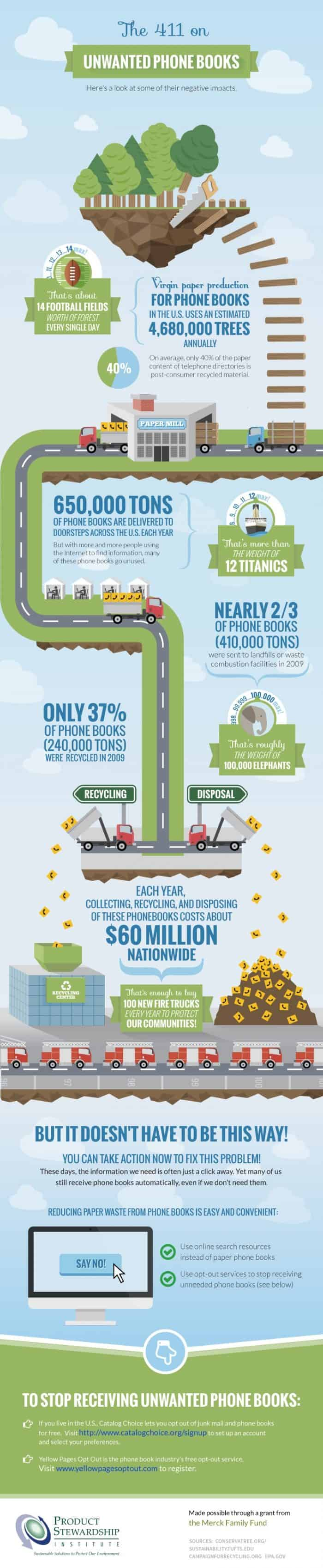 Consequences of Unwanted Phone Books Infographic