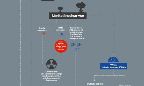 World War 3 Flowchart Infographic