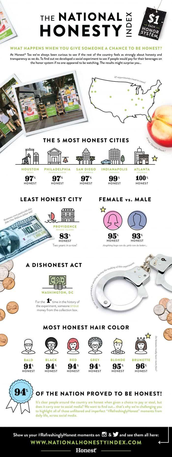 National Honesty Index Infographic