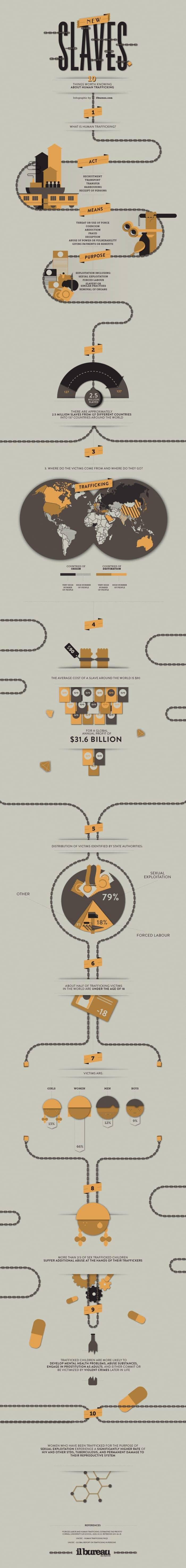 Modern Slavery Infographic