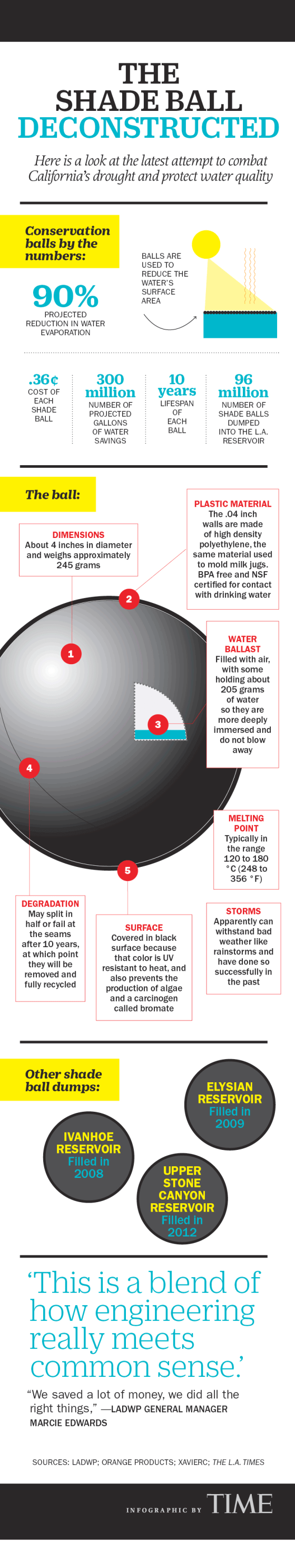 Shade Ball Deconstructed Infographic