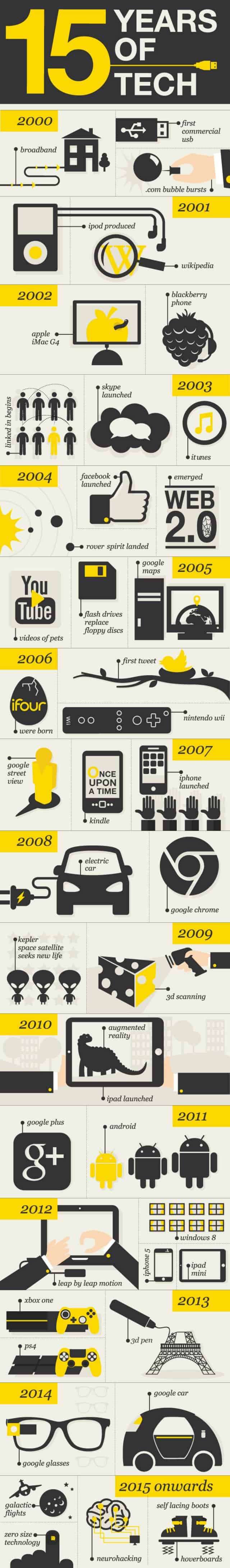 Last 15 Years of Technological Advancement Infographic