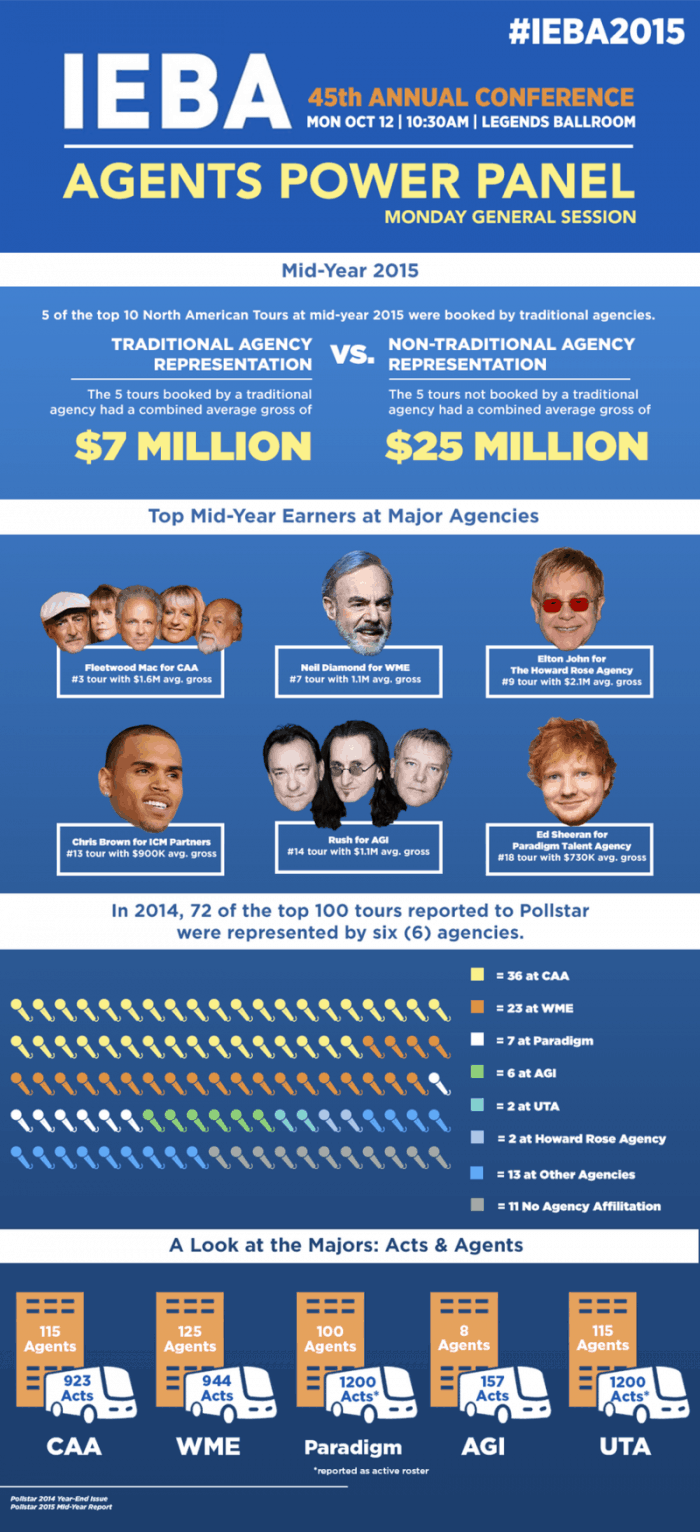 Major Players In Today's Blockbuster Music Industry