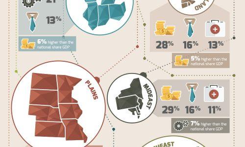 A Breakdown Of Regional Economics In the USA