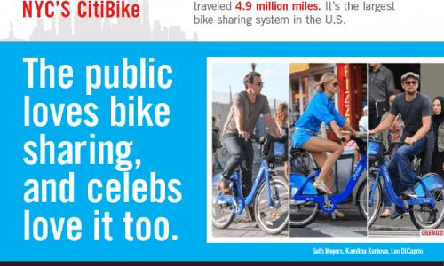 Bike Sharing Sweeps The U.S Infographic
