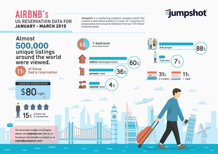 Airbnb's Infographic