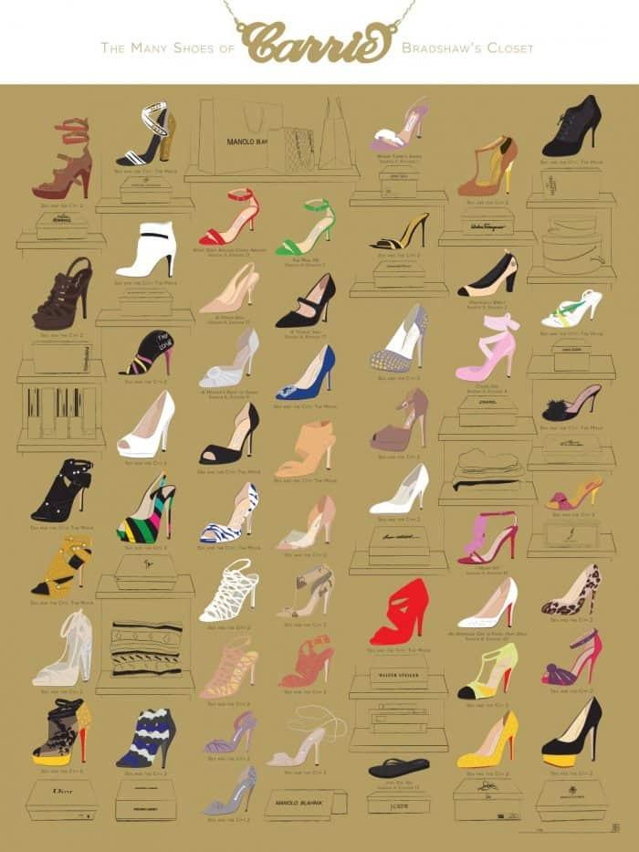 Carrie Bradshaw's Closet Infographic
