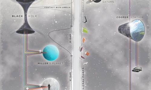 Interstellar Timeline Infographic