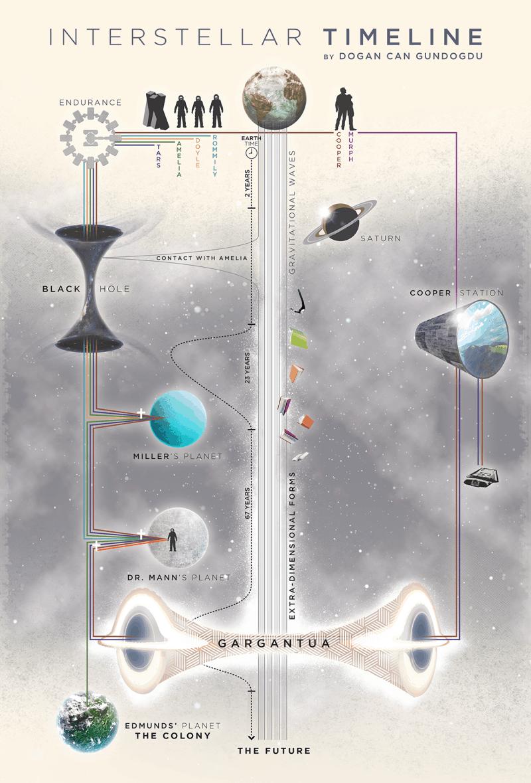 Interstellar Timeline  Spoilers