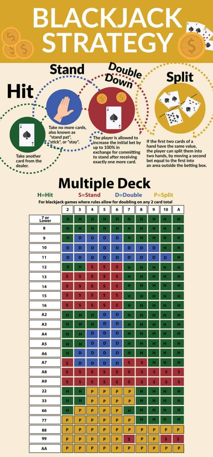 Blackjack Strategy Infographic