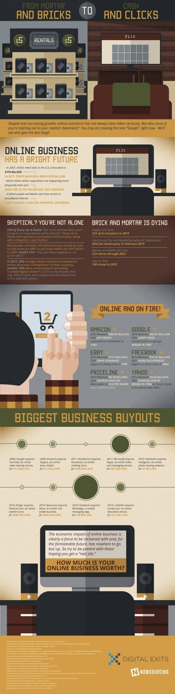 Online Commerce Infographic