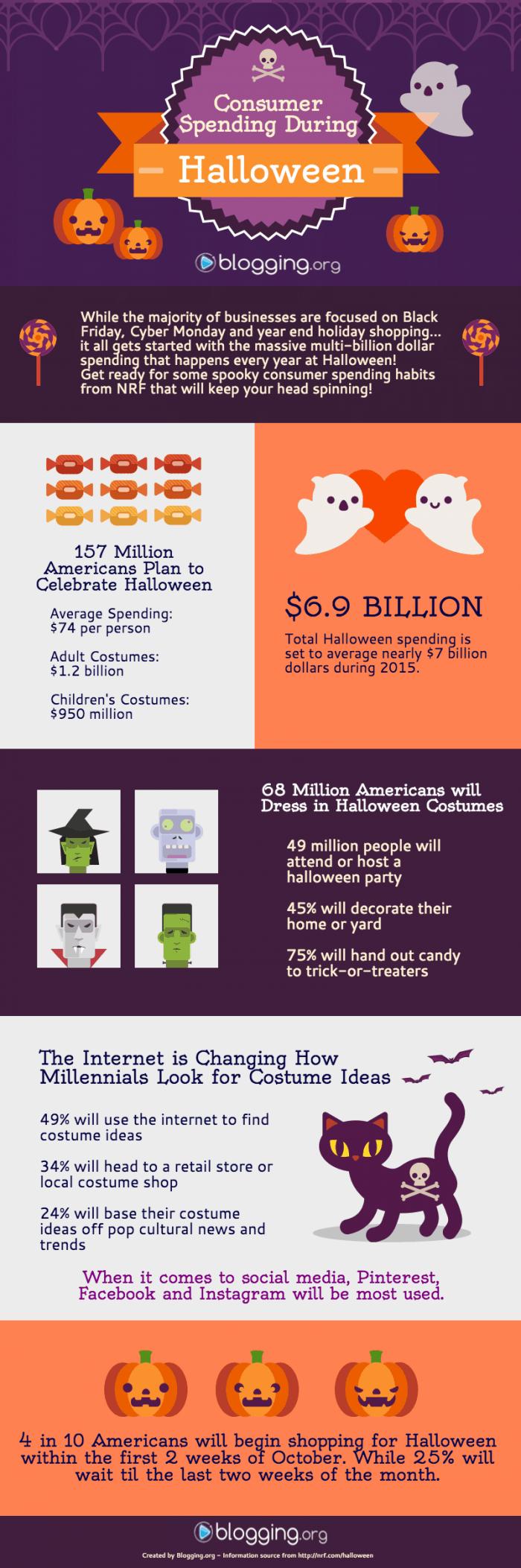 Consumer Spending During Halloween Infographic