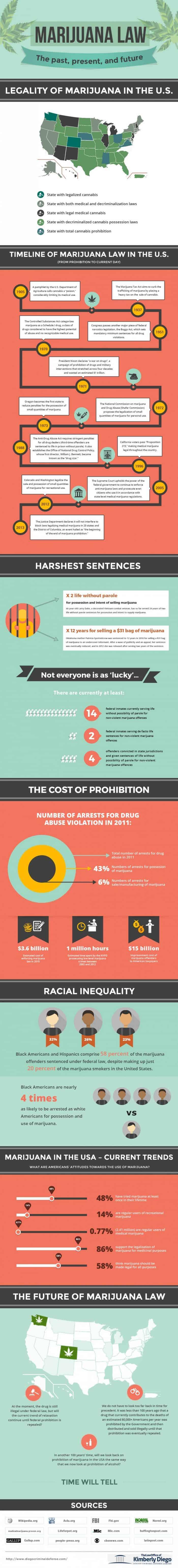 Marijuana Law The Past Present and Future Infographic