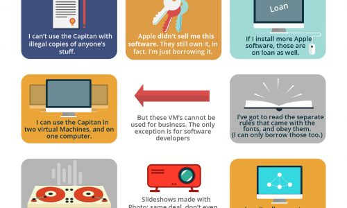 Mac OS X El Capitan License Agreement Infographic