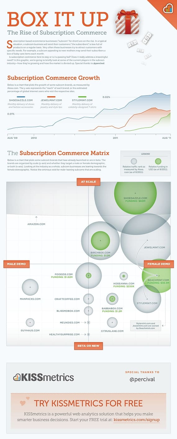 Rise of Subscription Commerce Infographic