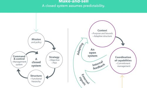 Adaptive Enterprise Infographic