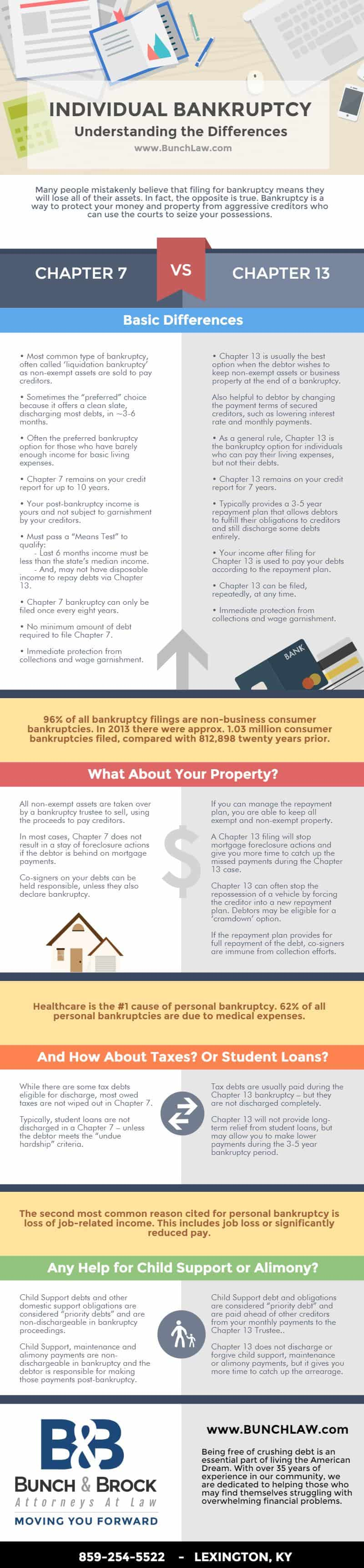 Chapter 7 Vs Chapter 13 Bankruptcy What S Best For You Daily Infographic