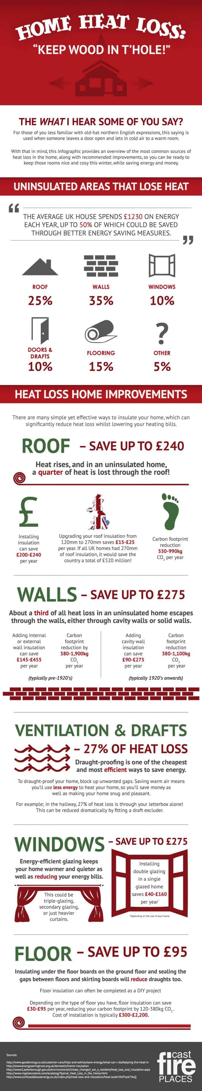 Home heating tips for winter infographic