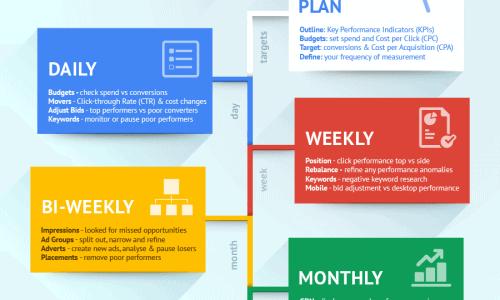 Pay Per Click Checklist Infographic