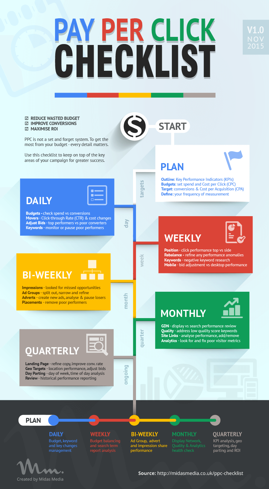 Your Pay Per Click Ppc Checklist Daily Infographic