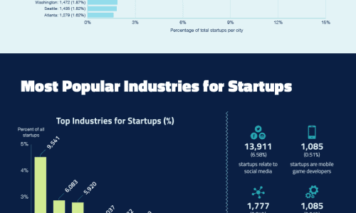 American Startup Facts for 2015 Infographic