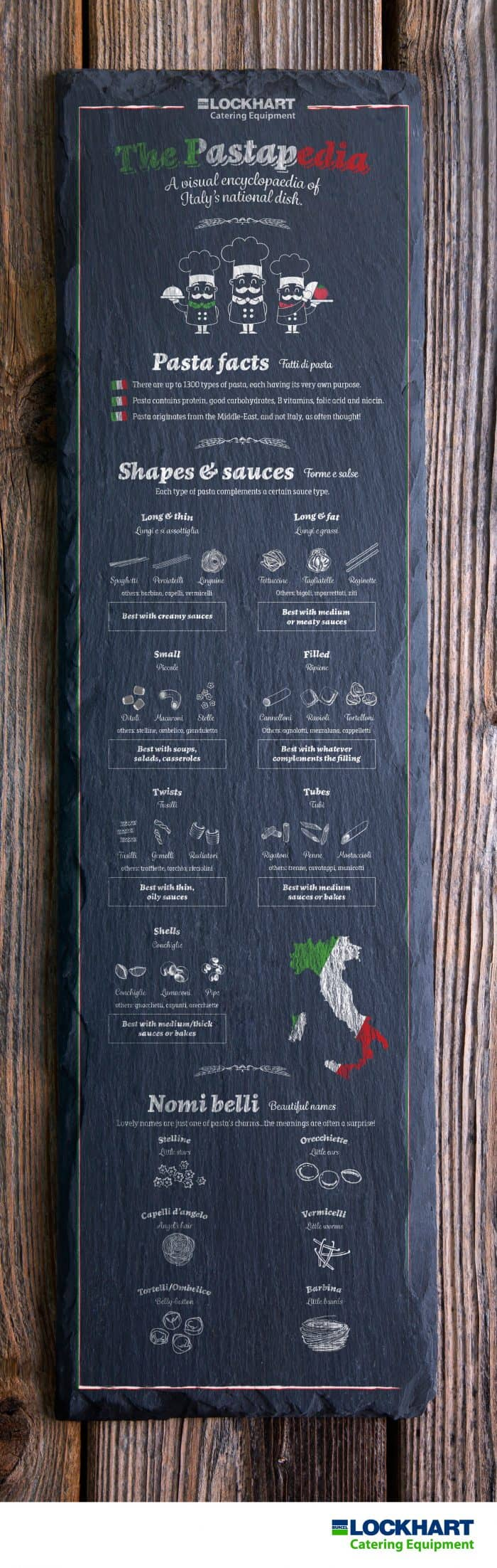 Pasta Guide Infographic