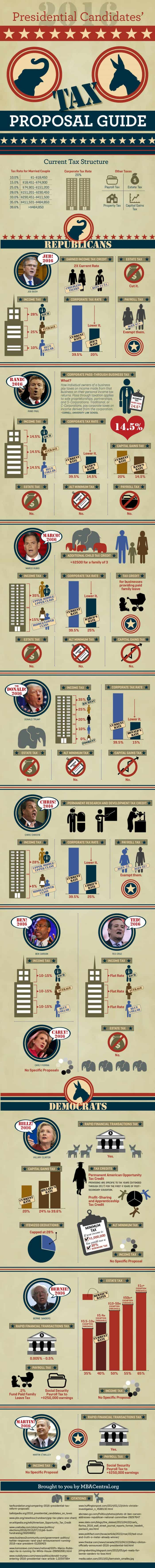 2016 Presidential Candidate Tax Proposals Guide Infographic
