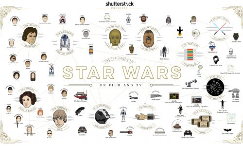 Influence of Star Wars on Film and TV