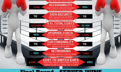 Cloud Storage VS Server Infographic