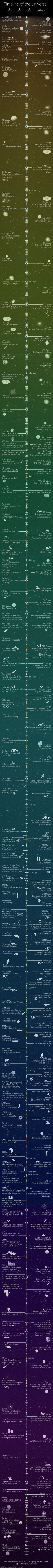 Extremely Detailed History of the Universe Infographic