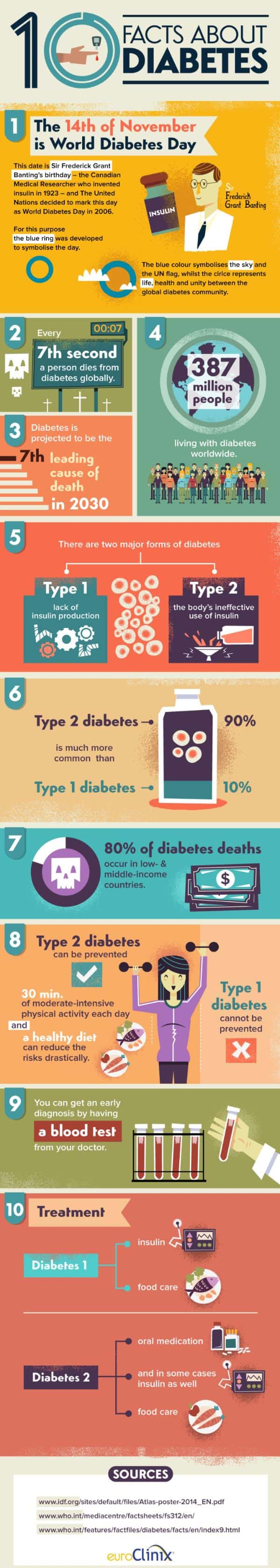 10 Facts About Diabetes Infographic