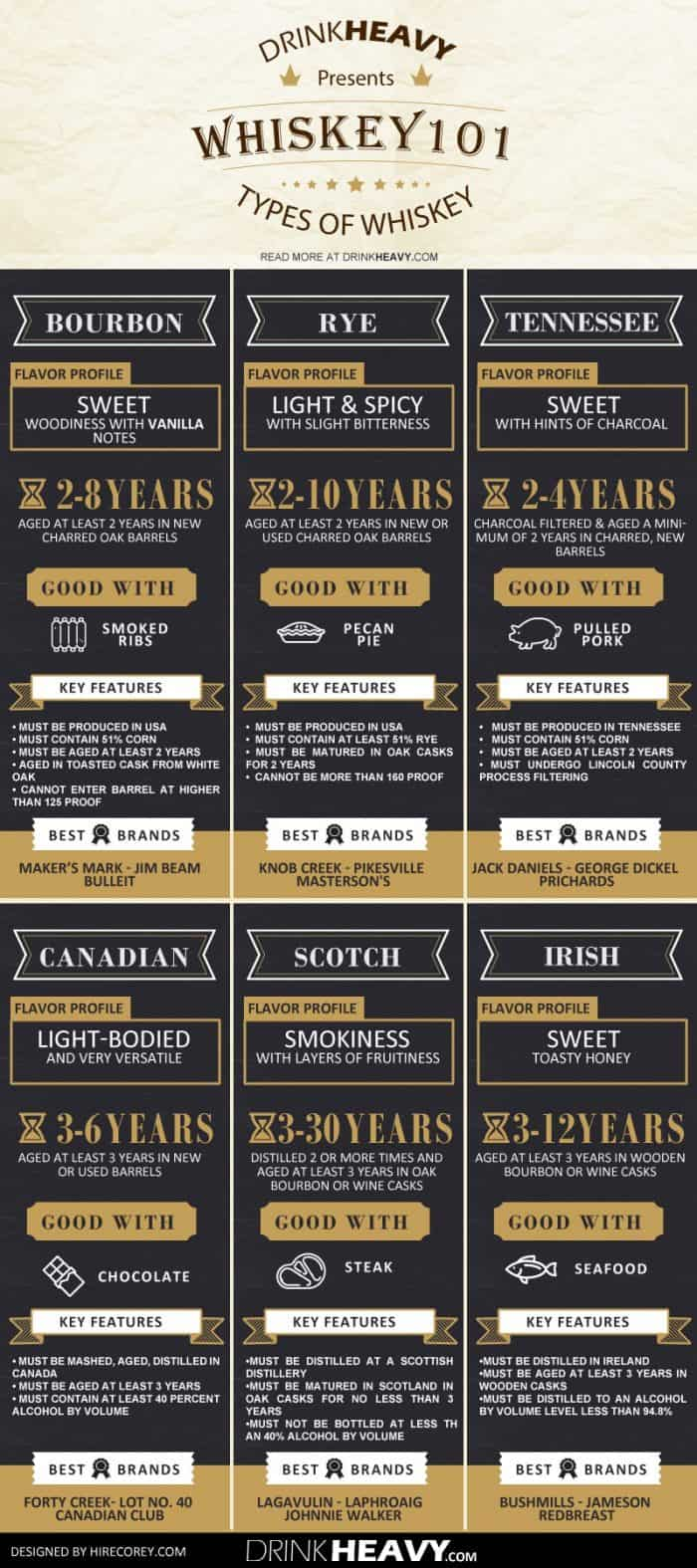 Different Types Of Whiskey Guide Infographic