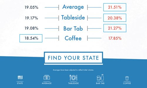 America's Best and Worst Tippers Infographic