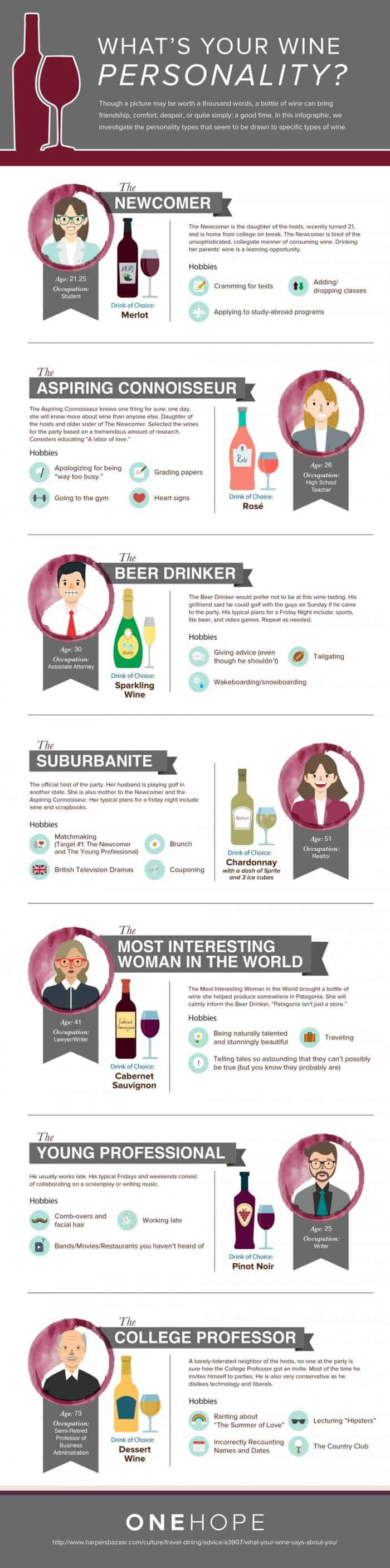 What's Your Wine Personality Infographic