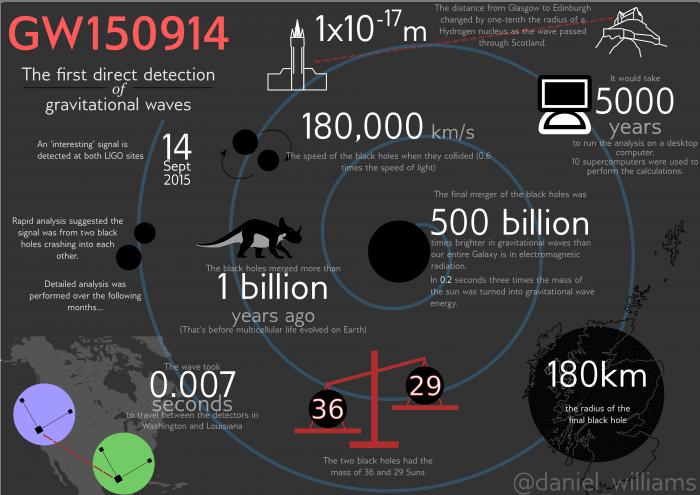 Gravitational Waves Infographic