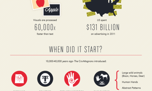 Power of Visual Communication Infographic