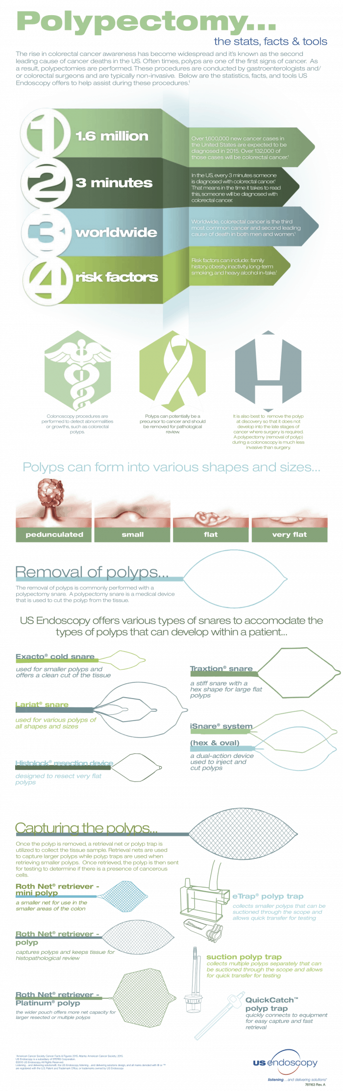 Polypectomy the stats, facts and tools infographic