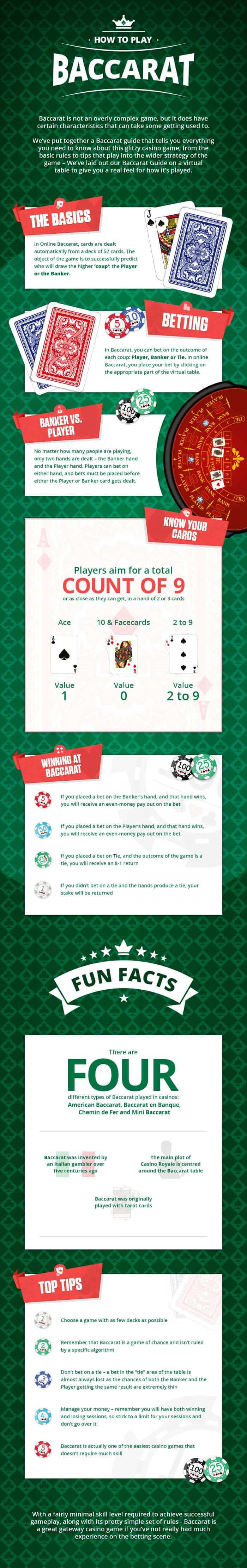 How To Play Baccarat Infographic