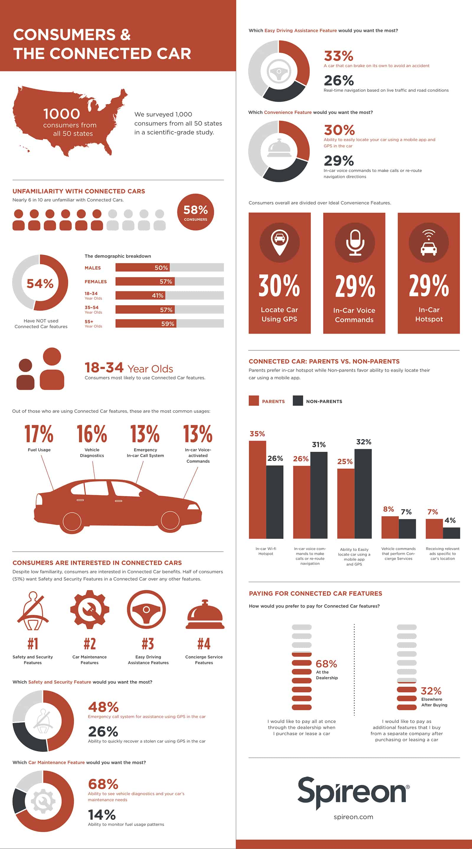 Consumers And The Connected Car Daily Infographic