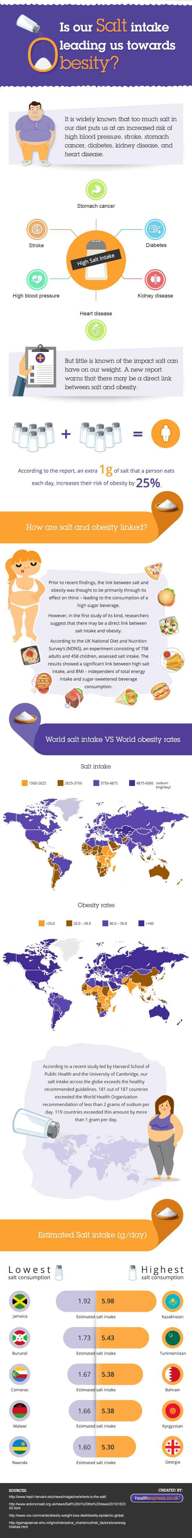 Is Salt Intake Leading Towards Obesity?