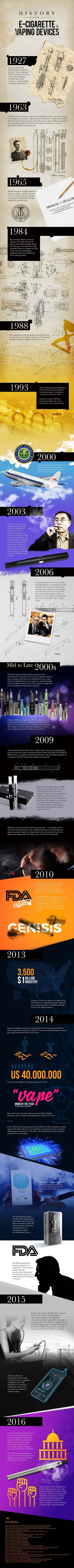 History of Vaping and the E-Cigarette Infographic