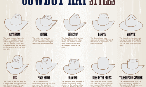 A Simple Guide to Cowboy Hat Styles Infographic